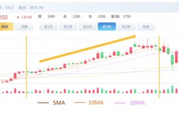 基礎技術分析辨別趨勢-均線